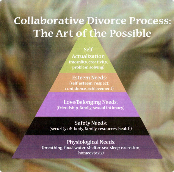 Maslow's Hierarchy of Needs - DivorcePeaceNegotiators.com